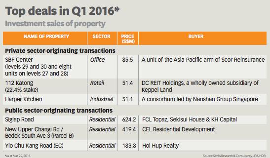 20160326-bt-q1-investment-sales-pic2