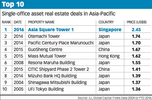 20160712-bt-top-10-single-office-asset-real-estate-deal-asia-pacific-pic