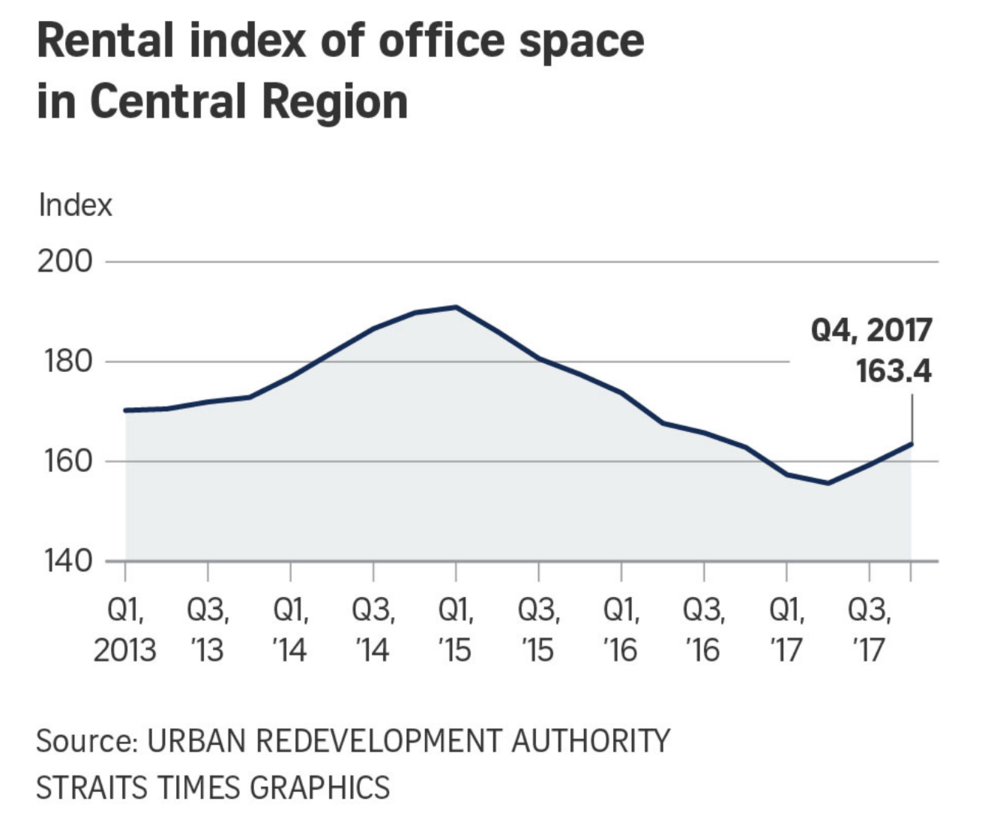 20180126-bt-rental-index-office-space-central-region-pic.png