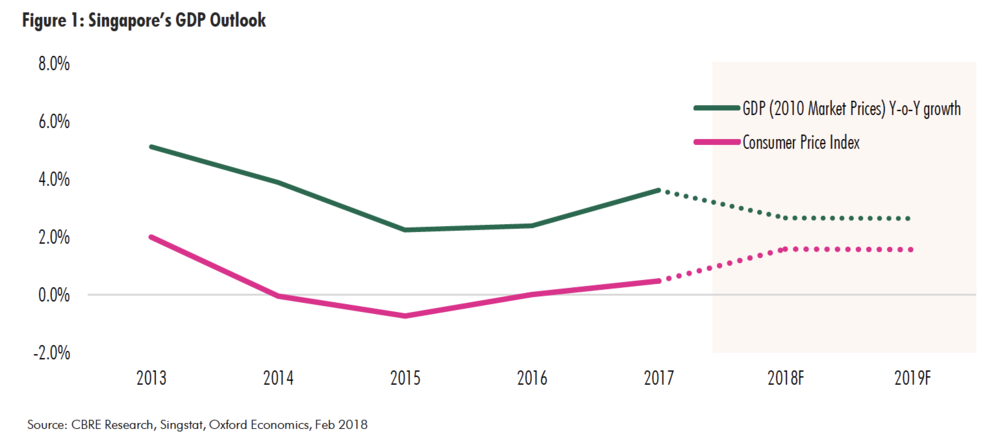 cbre-2018-singapore-real-estate-market-outlook-fig1.png