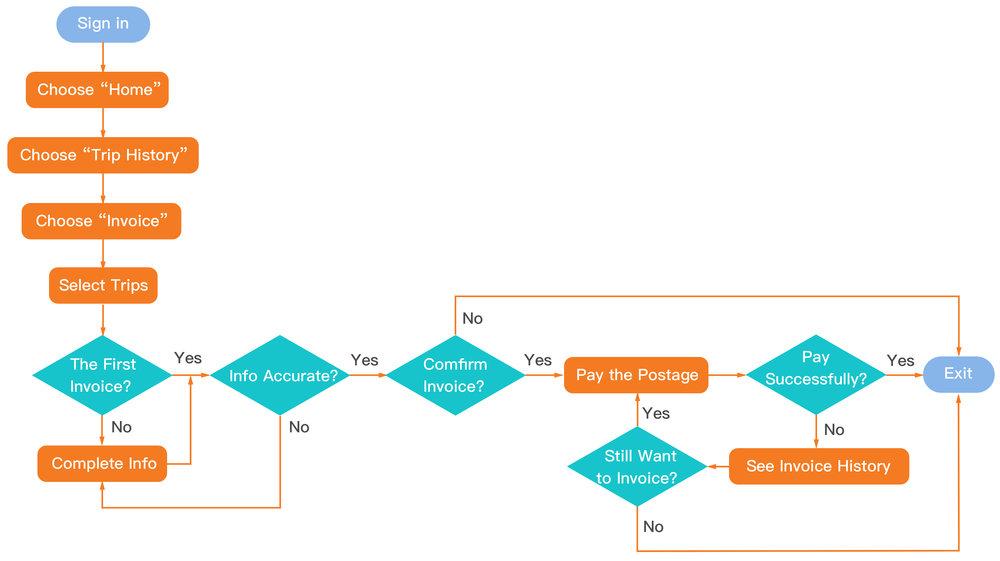 user flow invoice.jpg