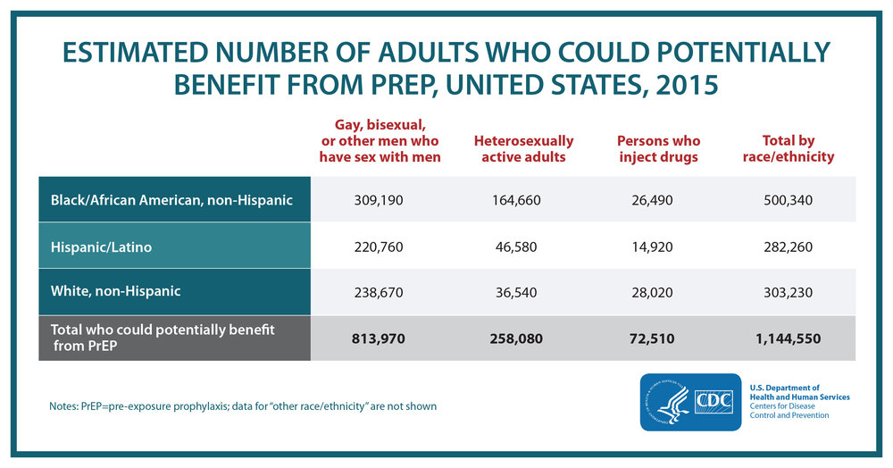 While racial and ethnic data were not available for one-third of the prescription data, the analysis shows a substantial prevention need.