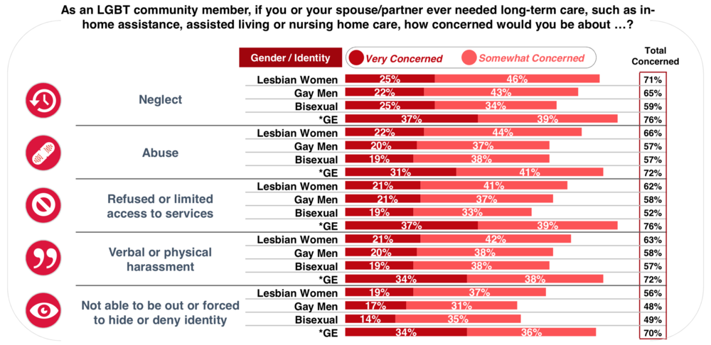 Concerns about long-term care as an LGBT community member are great, particularly for gender expansive individuals. A majority cite concerns about neglect, abuse, being refused access to services or harassment. The most LGBT-specific impact is to be forced to hide one's identity which is a concern for about half of LGB respondents and for 70% of gender expansive respondents.
