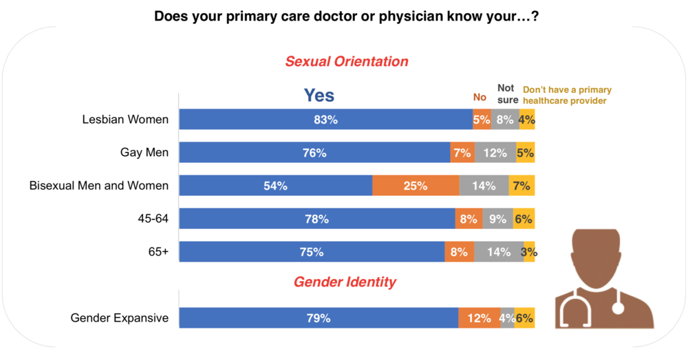 "The majority of LGBT respondents in this survey are ""out"" to their physician, but bisexual men and women are significantly less likely to say their primary care physician knows their sexual orientation."