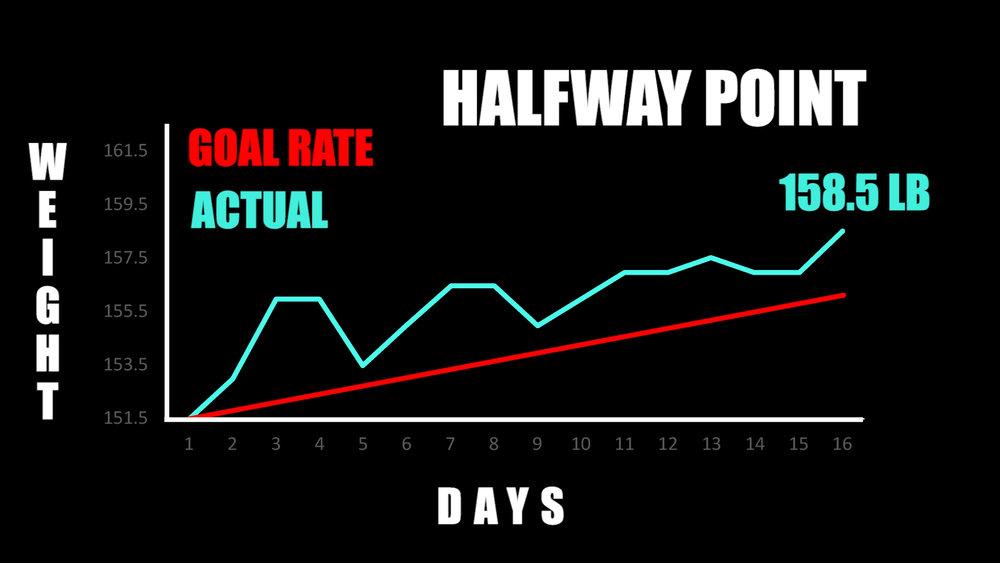 graph goal weight.jpg