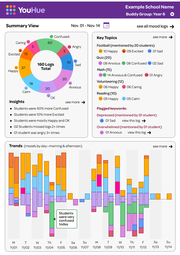 This is a sample report summary for a class of 20 students over a two-week period. (Please click the image to enlarge.)