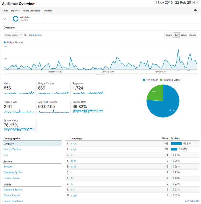 Google Analytics Unique Visitors