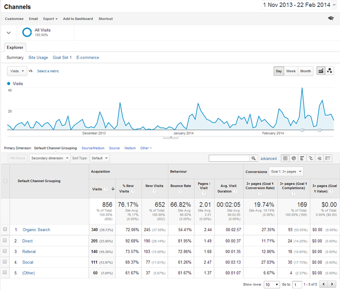 Google Analytics Channels Report