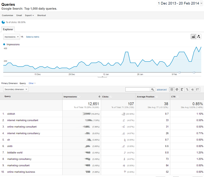 Google Analytics Queries Report