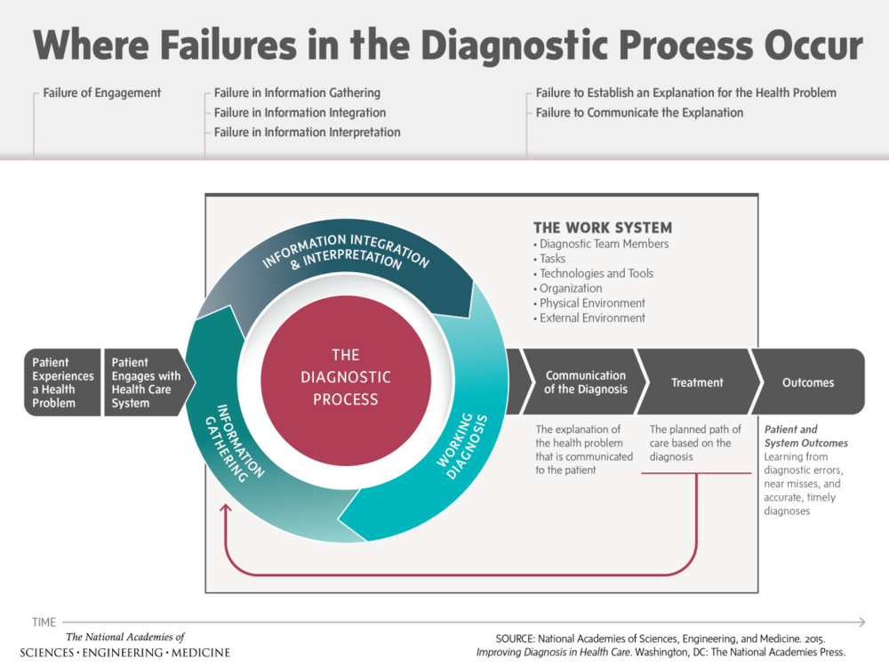 Where Failures in the diagnostic process occur diagram