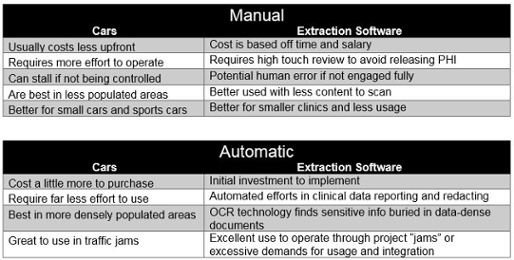 Automatic Data Extraction