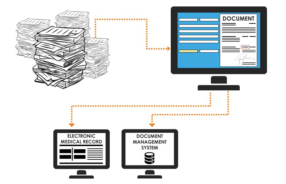 Automated Document Classification through Advanced OCR