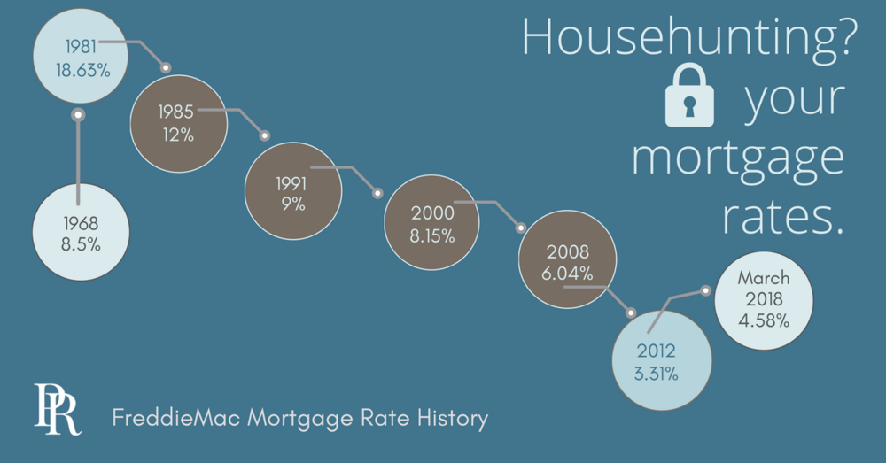 mortgage_rate_history_pattyrogers (1).png