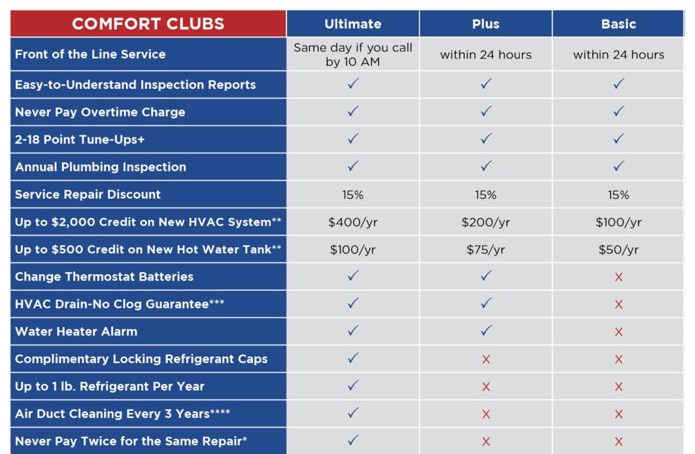 comfort-club-chart