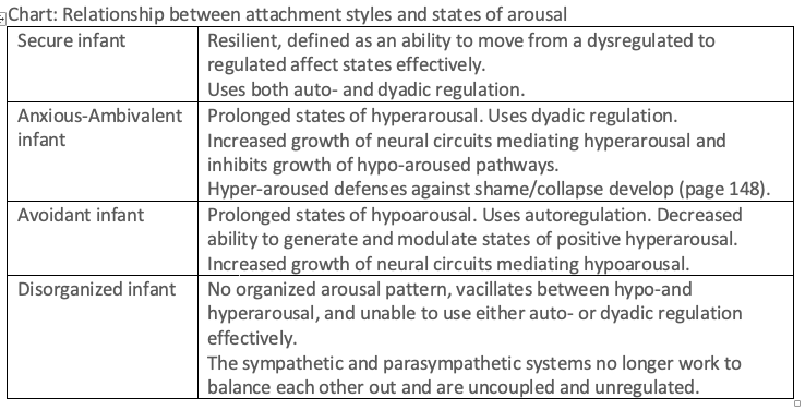 Summary Chart of Affect Regulation and Attachment Styles.png
