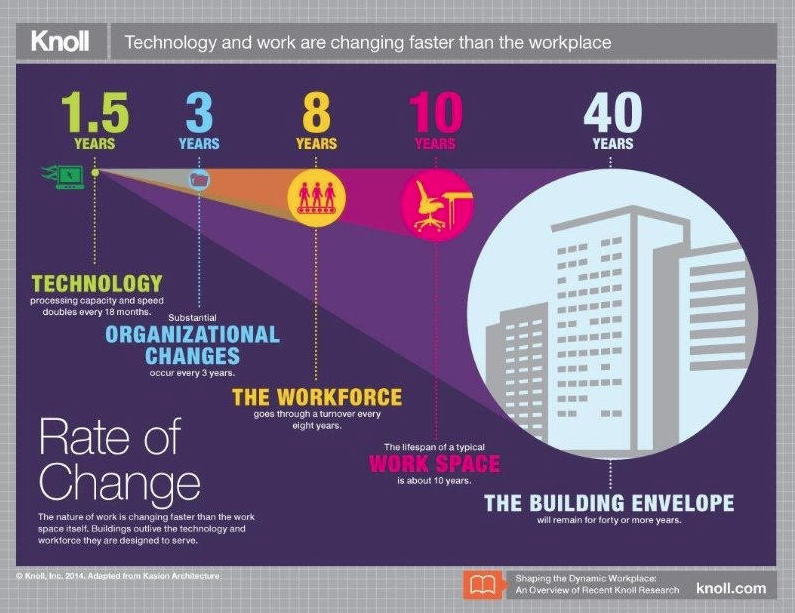 A visual summary of the Knoll Research paper   Shaping the Dynamic Workplace