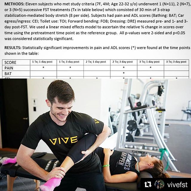 """Do you even stretch!? #Repost @vivefst ・・・ *NEW* Stretching research from this FST pilot study shows a small group of participants seeing LARGE improvements in their """"Activities of Daily Living"""". That's a 31% to 57% improvement after 1-3 treatments in movement/function with some routine patterns we all have every day, as well as overall decreases in pain!  The things we do every day are extremely important because of how frequently we do them. They make up most of our days! Sometimes we rush our movement when preparing meals and cleaning rooms, or don't focus on our posture when we drive. If we aren't paying attention, years will pass with more wear and tear than was necessary on the only body we are given!  Come in to Vive for a stretch with Taylor and notice real improvements in how you function throughout your days.  Vive - Do Everything Better.  @trainvive @vivefst"""