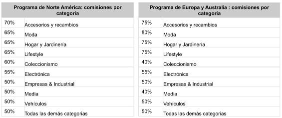 porcentajes de comisión por meta categoría