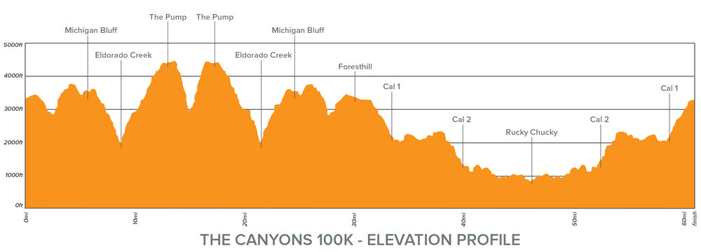 100K Canyons Elevation Profile.jpg
