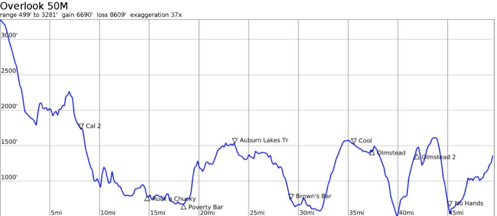- 50 mile elevation/aid stations