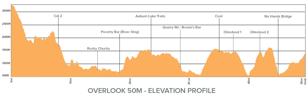 Overlook 50M Elevation Profile.jpg