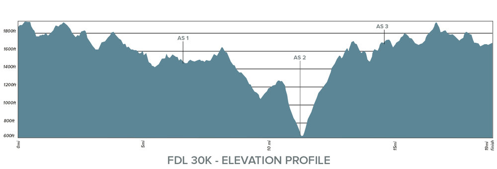 FDL 30K Elevation Profile.jpg