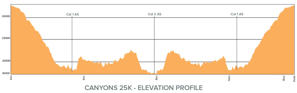 Canyons 25K Elevation Profile.jpg