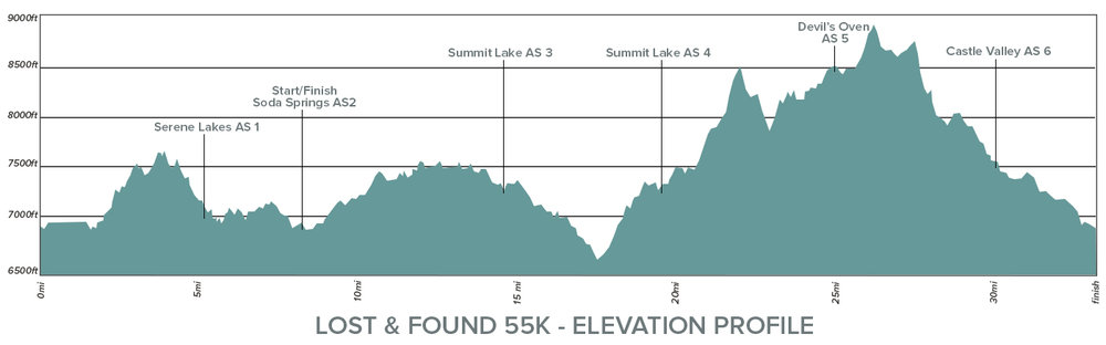 Lost and Found 55K Elevation Profile 2019.jpg