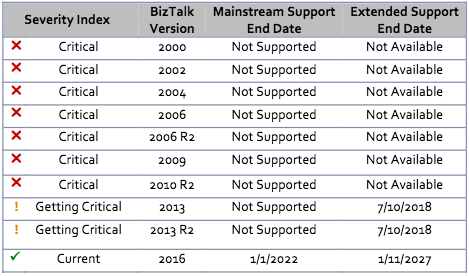 *BizTalk Version includes all editions viz. Developer, Standard, Enterprise, Branch, Partner, DataCenter.