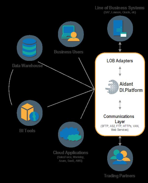 Data Integration Hub map for Aidant's DI. Platform