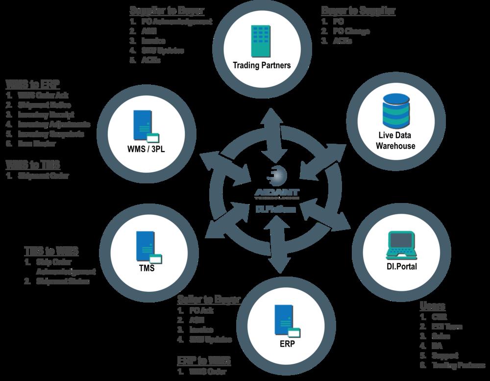 DI. Platform Scenario Capabilities: Trading Partners, WMS/ 3PL, TMS, ERP, DI. Portal, Live Data Warehouse