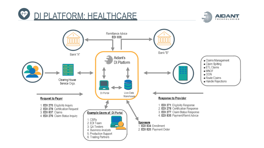 Healthcare Overview
