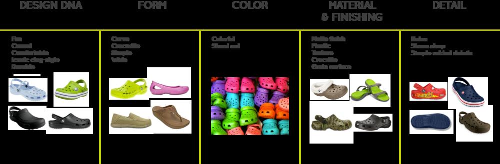 Crocs-Design Language-01.png
