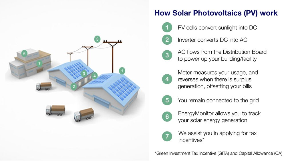 Industrial Solar Packages-page-002.jpg