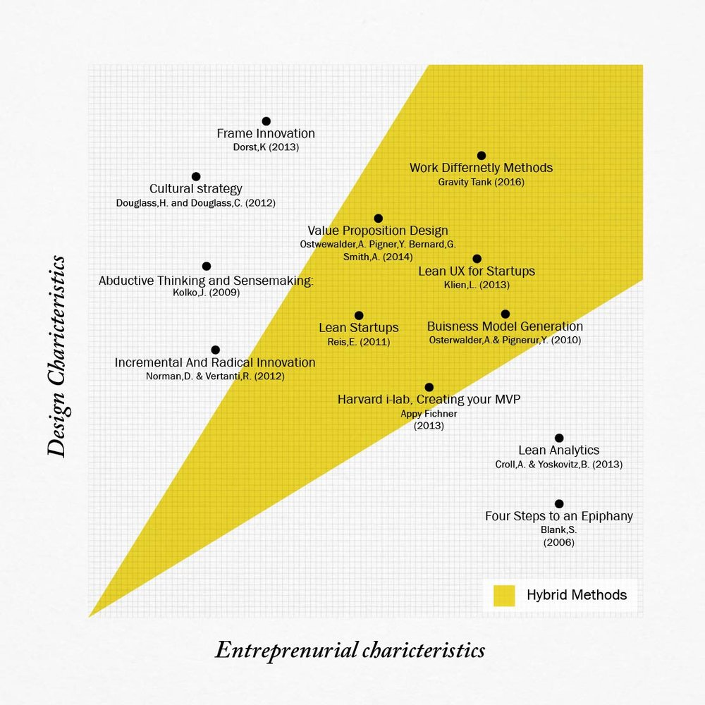 Identifying leading innovation methods representing; Design, entrepreneurial & (new) Hybrid schools of thought.