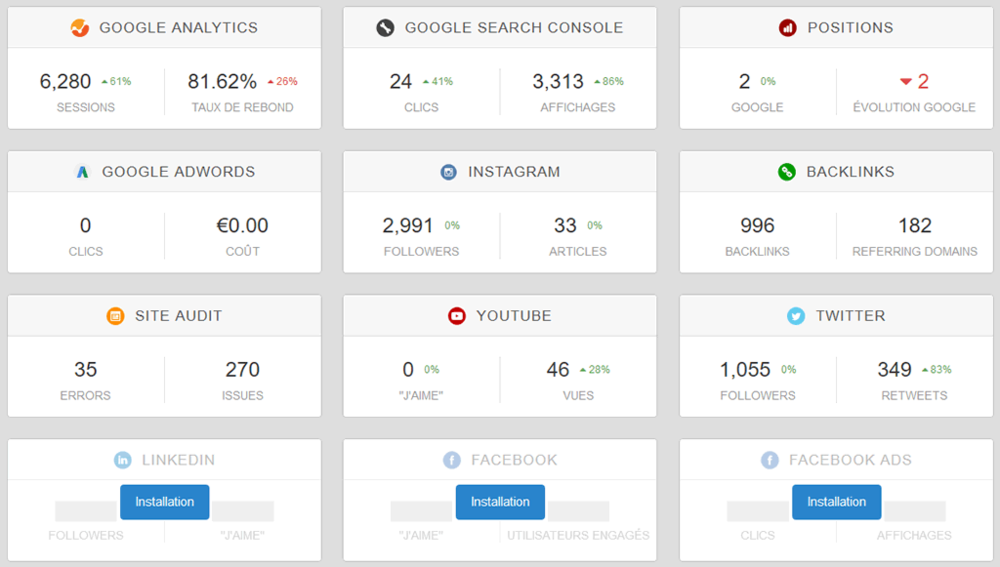 Dashboard Data Analytics ( sources multiples )
