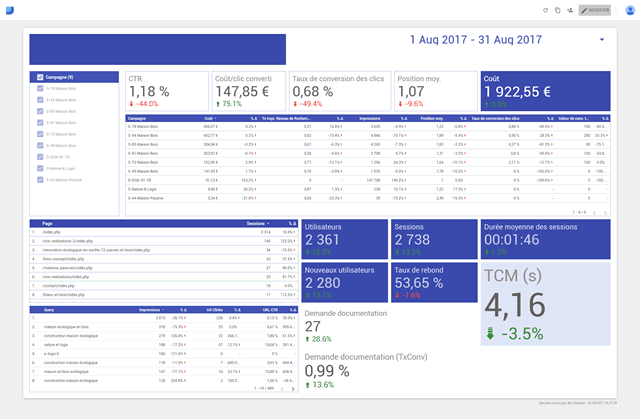 Tableau de bord Google Data Studio