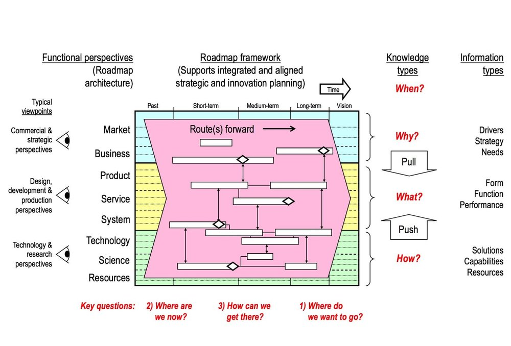 General purpose multilayered time-based dynamic systems framework (Phaal & Muller, 2009)
