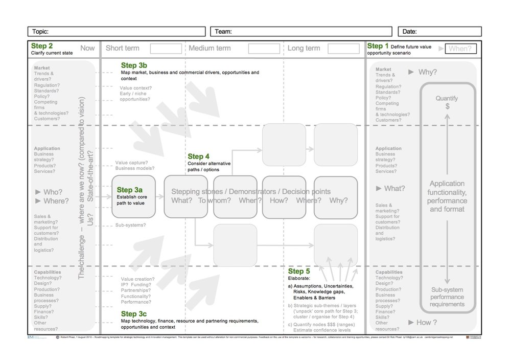 'Self-facilitating' roadmapping workshop template (Phaal et al., 2016)