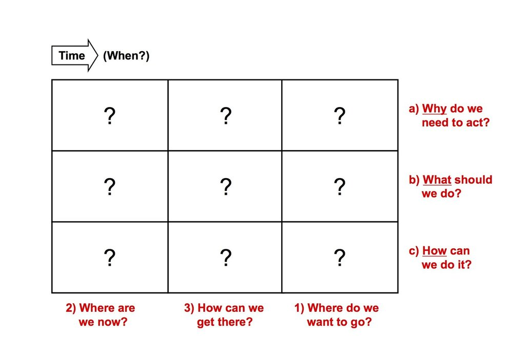 Six fundmental strategic questions define the generic roadmap form - a 3x3 grid