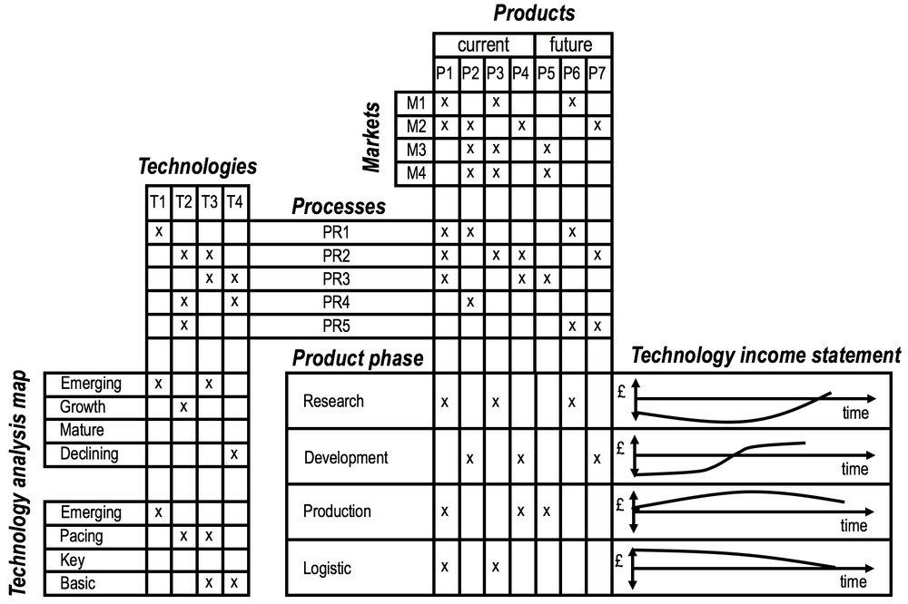 'Technology Income Statement',  de Wet (1996)