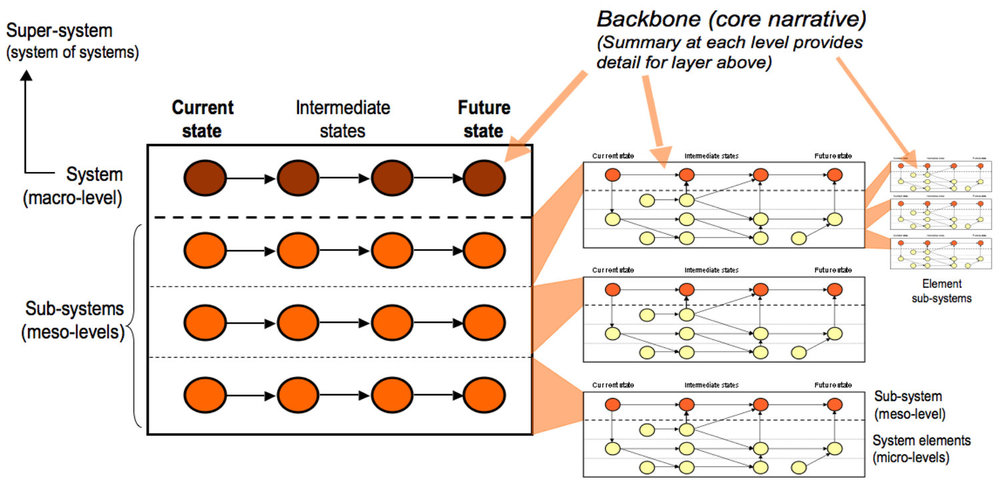 The systems-based architecture of roadmaps allows an hierarchical family of roadmaps to be developed, enabling aggregation and drill-down ('pan & zoom'), supporting vertical and horizontal alignment of strategy, process and toolkits