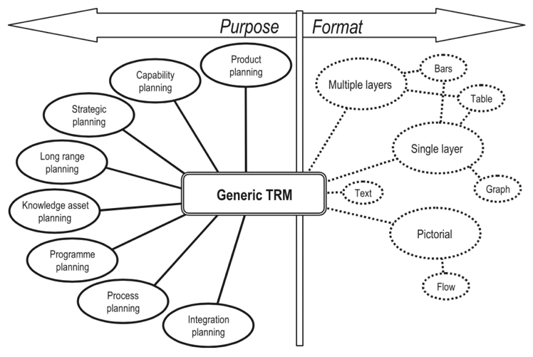 Roadmaps can vary a lot in terms of both purpose and format (Phaal et al., 2004)