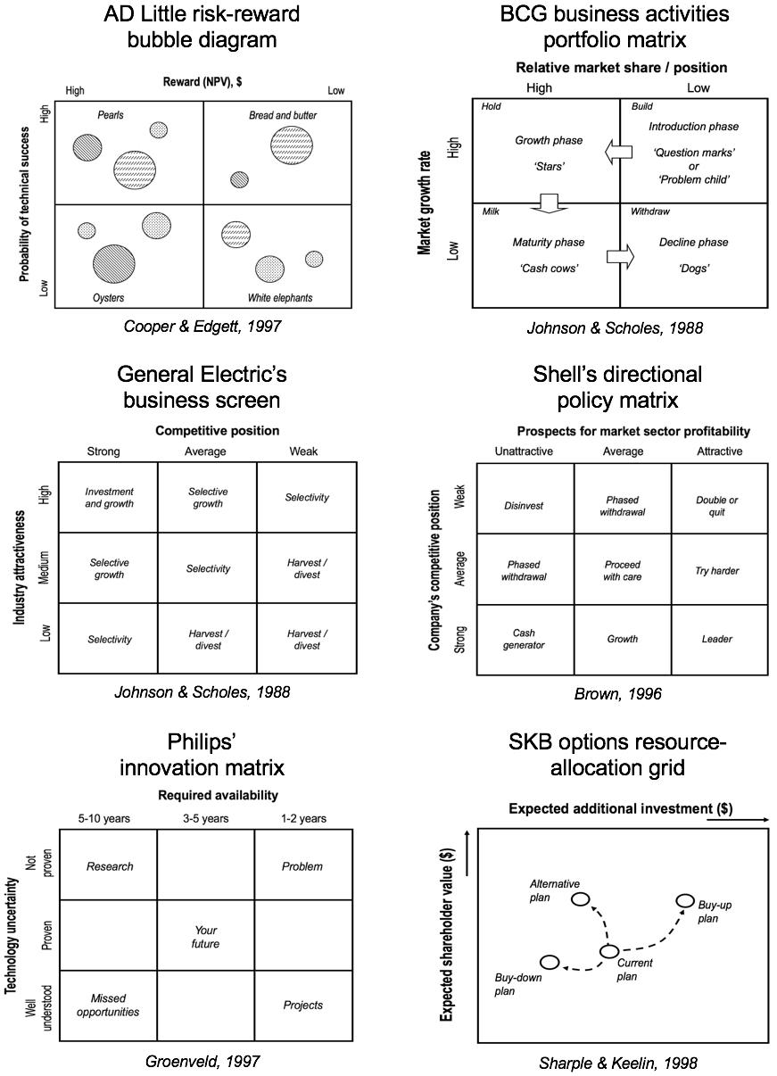 A selection of portfolio  matrix tools