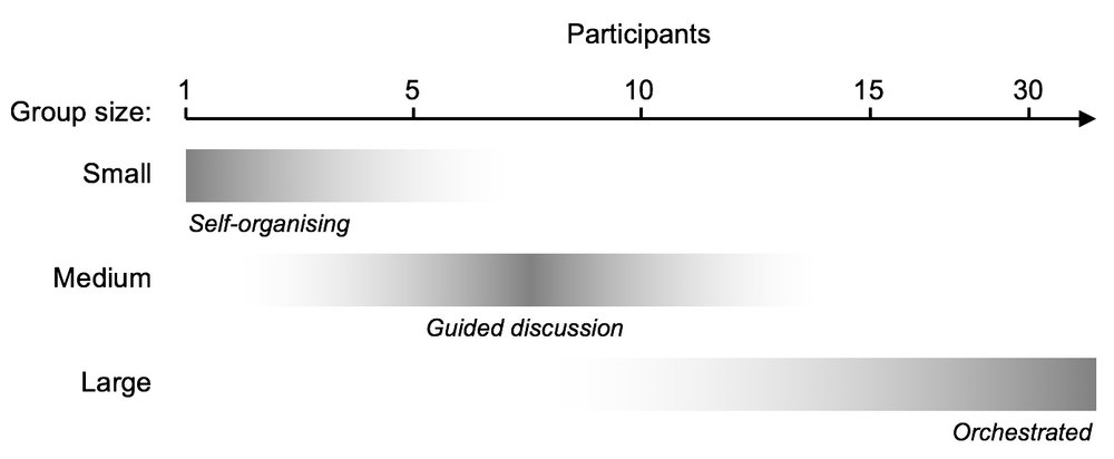 Workshops are scalable, with facilitation techniques adjusted to group size