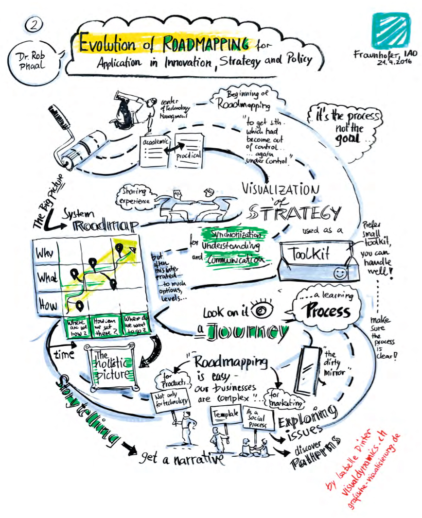 Sven Schimpf  (2016), ' Roadmapping in der Praxis ' report, IAO Fraunhofer, Stuttgart 21 April 2016; visual recording of presentation by  Isabelle Dinter