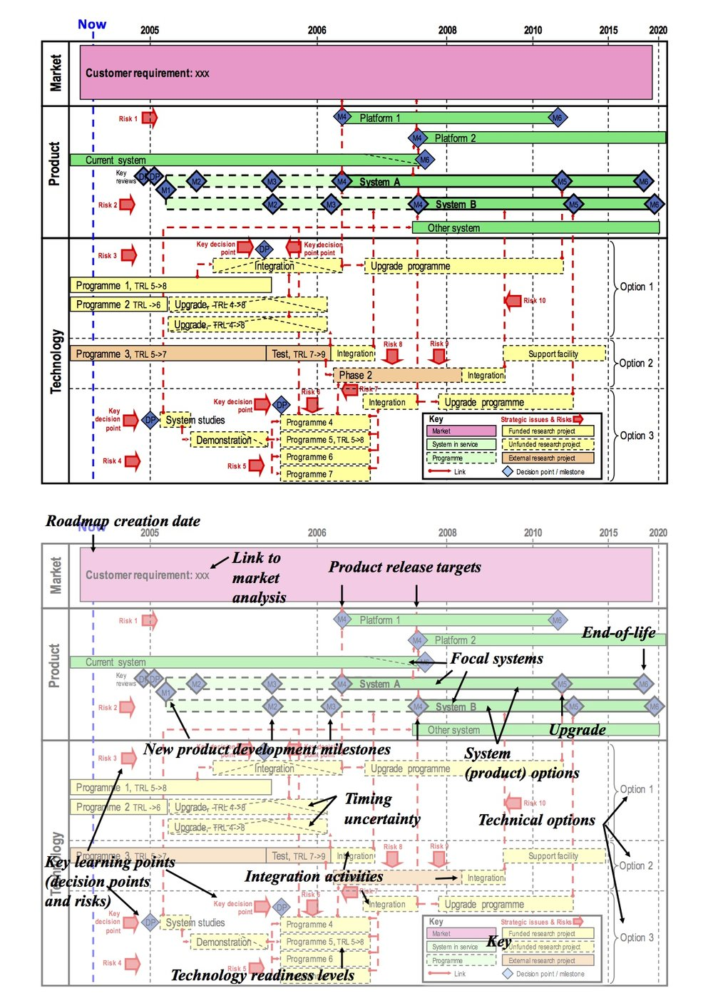 Full-life aerospace systems roadmap (Type 1e), showing technology and product options for a new system, with roadmap design features annotated. Key content has edited for confidentiality reasons.