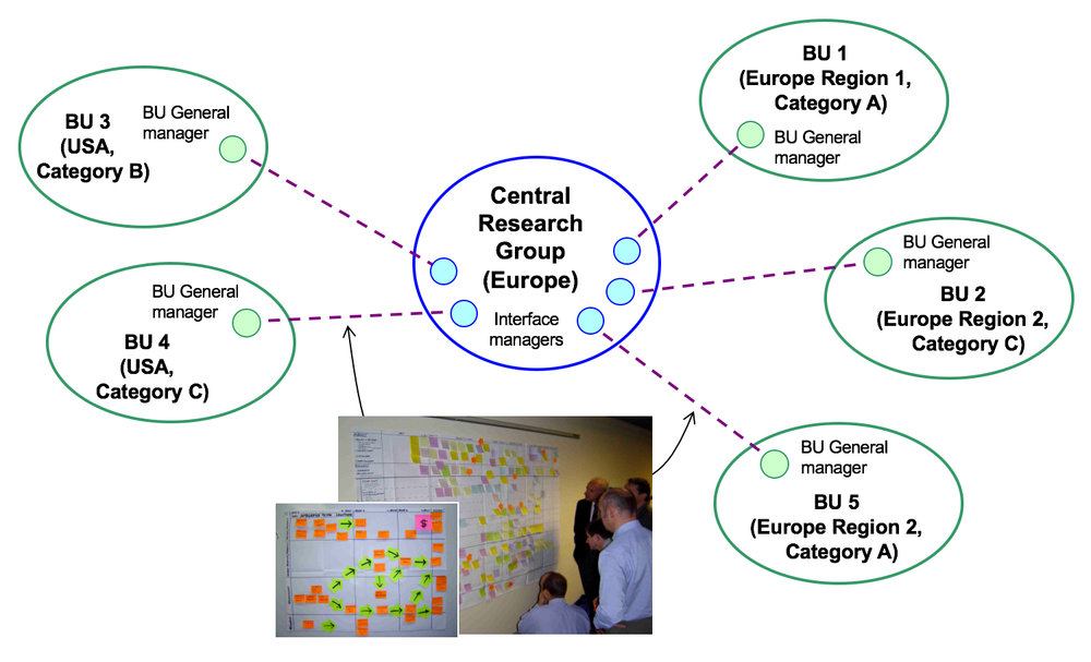 a) Sequential roadmapping application, with refinements as process progressed, with the purpose of aligning corporate research with commercial business unit needs, and transferring the method to the company.Following the first pilot, a series of roadmaps were produced collaboratively by teams from the central R&D facility and diverse business units in terms of geography and market segmentation. Each workshop lasted 1.5 days, involving 20-30 participants from technical and commercial functions, with senior involvement and endorsement. With a common roadmap architecture it was possible to spot some key synergies early, with the full picture emerging over time, and a formal review after a year. The technology portfolio was revised substantially to be more business focused, aligned with roadmaps, with a proportion of the portfolio reserved for longer term more speculative R&D.A carefully selected pilot is a low risk starting point in such initiatives, demonstrating early benefits.