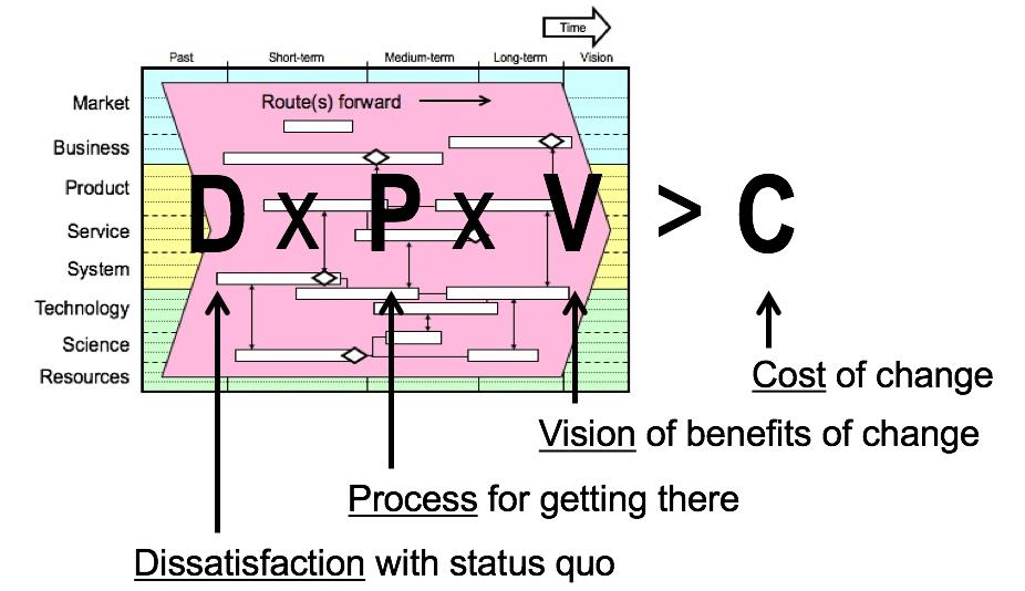 Gleicher/Beckhard/Harris change formula (Cady et al, 2014)