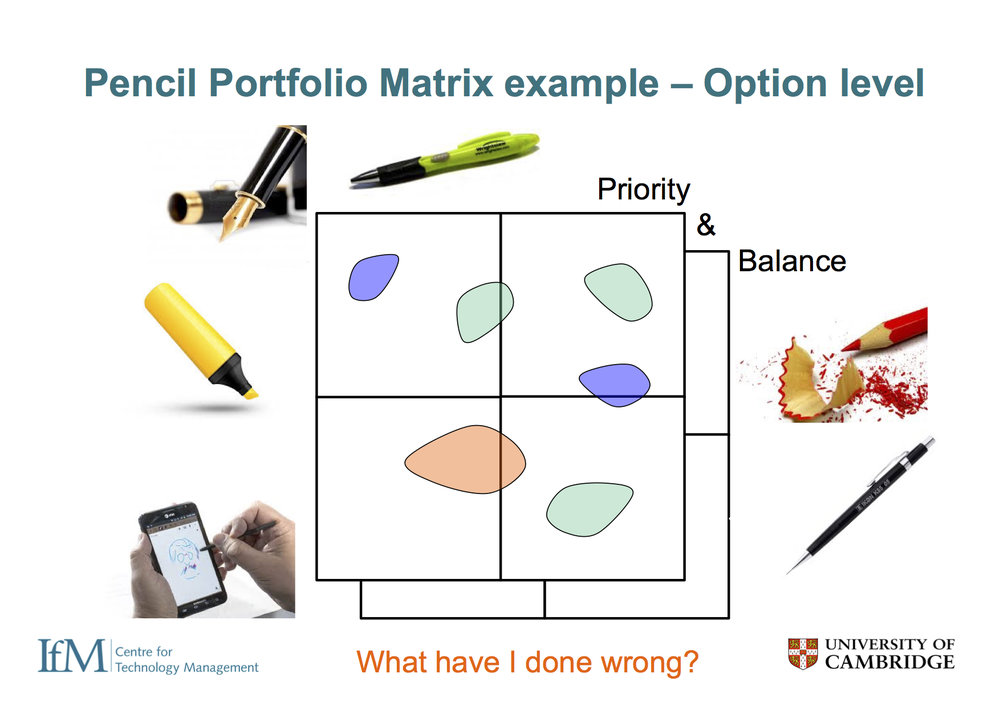 At the option level it is possible to distinguish between different choices of pen, pencil or stylus. However, it is unlikely that exactly the same criteria will apply to these different product categories, and so they should not be combined into one analysis as shown here - don't mix apples & oranges. A top-down approach is in general sensible, with the overall strategy defined at the portfolio level, feeding into more detailed analysis within each product class.
